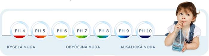 Porovnanie pH vody