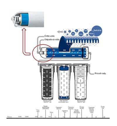Systém fungovania reverznej osmózy