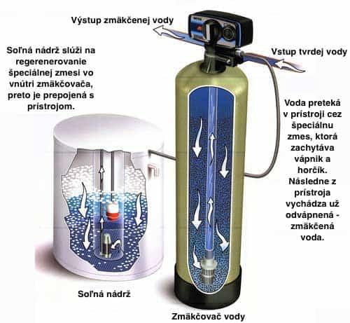 Ako funguje zmäkčovač vody