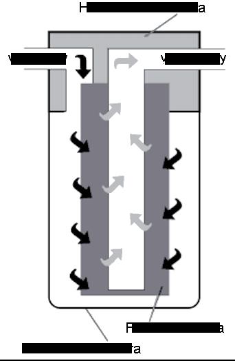 Schéma fungování mechanického filtru