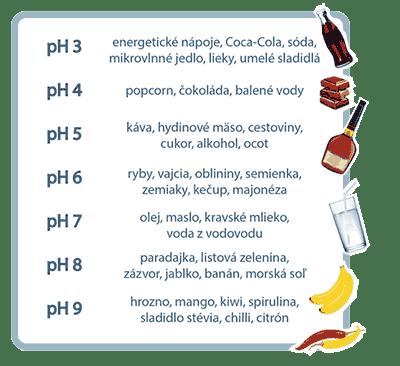 pH potravín