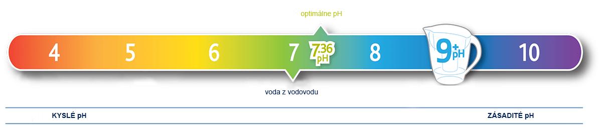 pH škála