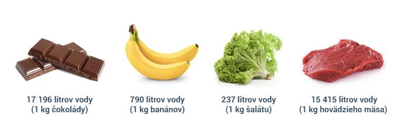 Spotřeba vody na výrobu čokolády, masa, ovoce a zeleniny