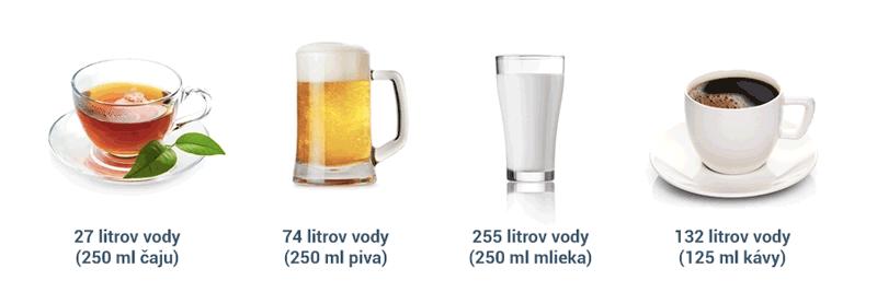 Spotřeba vody na výrobu kávy, čaje, piva a mléka