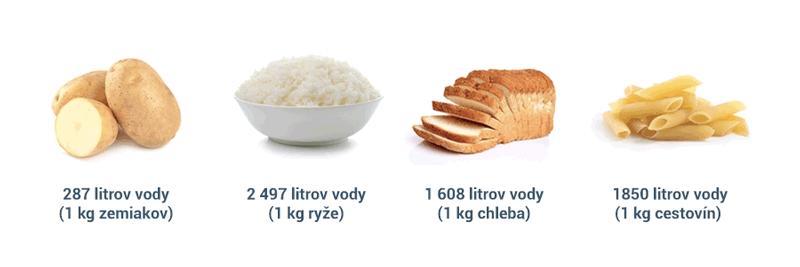 Spotřeba vody na výrobu brambor, rýže, chleba a těstovin