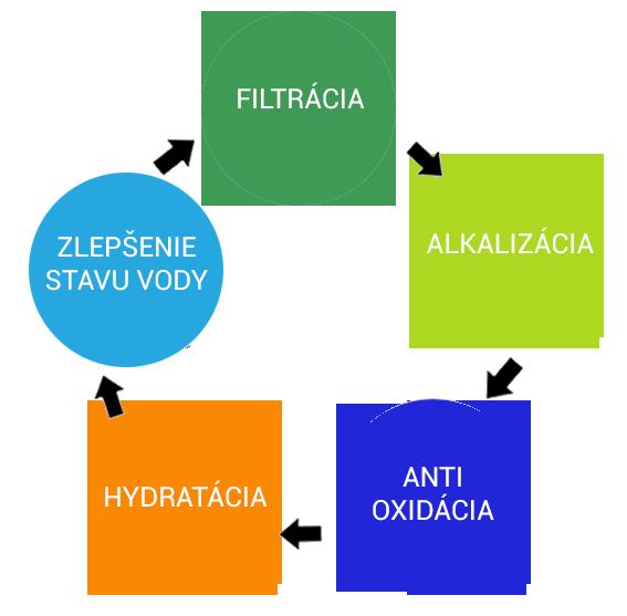 Priebeh ionizácie v ionizačnej kanvici pitcher