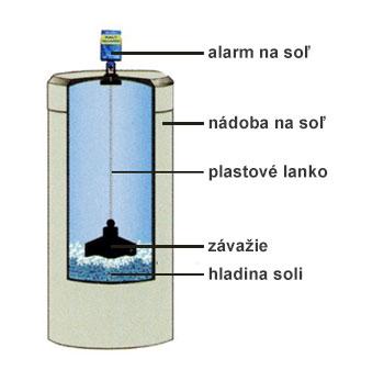 Schéma alarmu na soľ