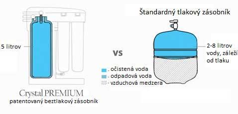 Beztlakový zásobník na vodu Crystal Premium