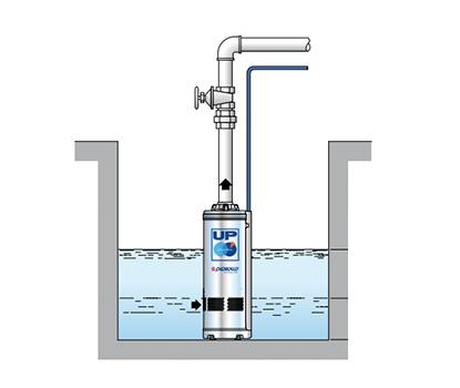 Čerpadlo na čistú vodu Pedrollo UP 2/4 inštalácia