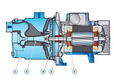 Povrchové čerpadlo na čistú vodu Pedrollo JCRM 1A