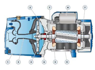 Povrchové čerpadlo na vodu Pedrollo JSW 2A konštrukcia