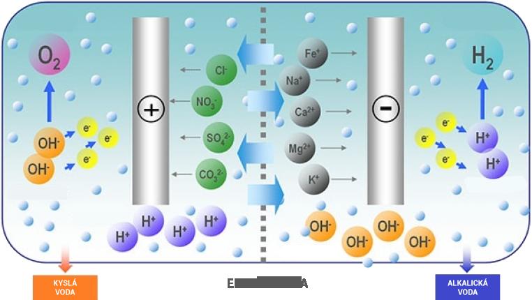 Elektrolýza proces