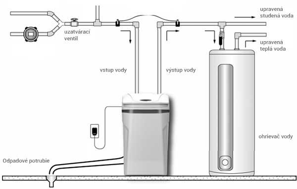 Inštalačná schéma Aquaphor WaterBoss