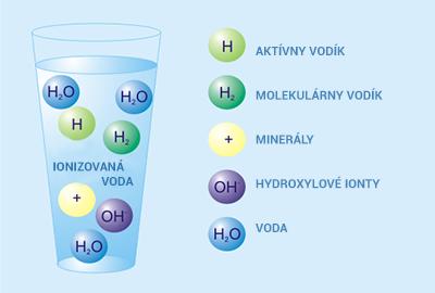 Pohár ionizovanej vody