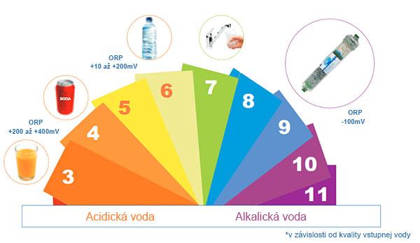 ORP a pH škála - ionizujúco mineralizačný postfilter