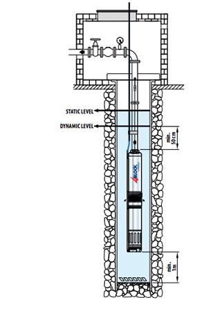 Čerpadlo na čistú vodu Pedrollo 4 BLOCKM 2/10 inštalácia