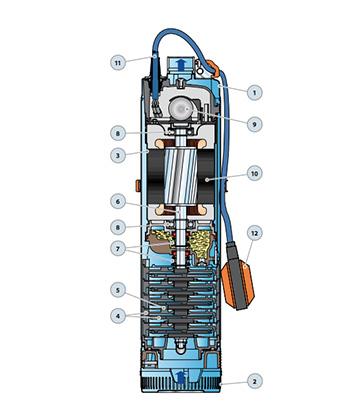Ponorné čerpadlo na čistú vodu Pedrollo - prierez zariadenia