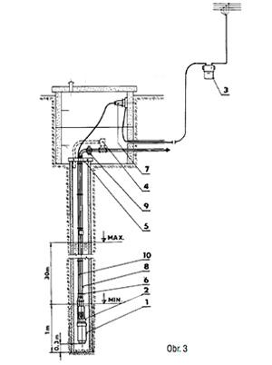 """Ponorné čerpadlo na čistú vodu SIGMA CSL EVGU 1"""" schéma inštalácie"""