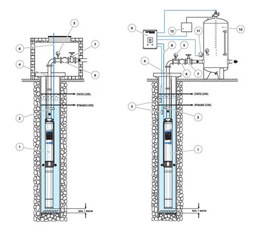 Čerpadlo na čistú vodu Pedrollo 4SR 1/13 inštalácia