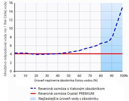 Porovnanie produkcie vody pri reverznej osmoze