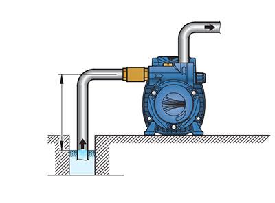 Schéma inštalácie povrchového čerpadla na vodu Pedrollo CKM