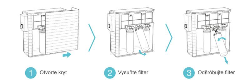 Reverzná osmóza Aquatip RS - výmena filtračných vložiek