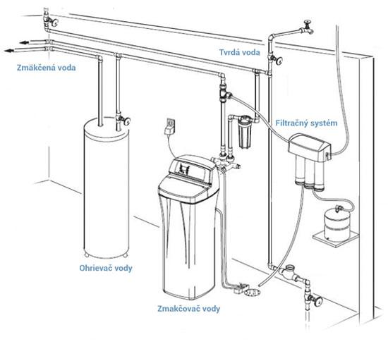 Inštalačná schéma zmäkčovač vody