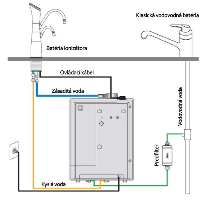 Schéma zapojenia ionizátora vody