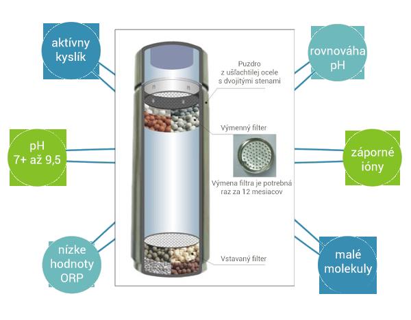 Výhody ionizačnej fľaše